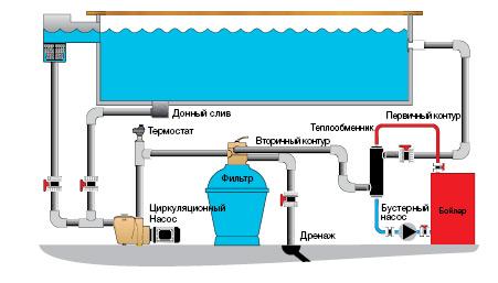 Теплообменник для бассейна сделать самому водяной теплообменник что это такое