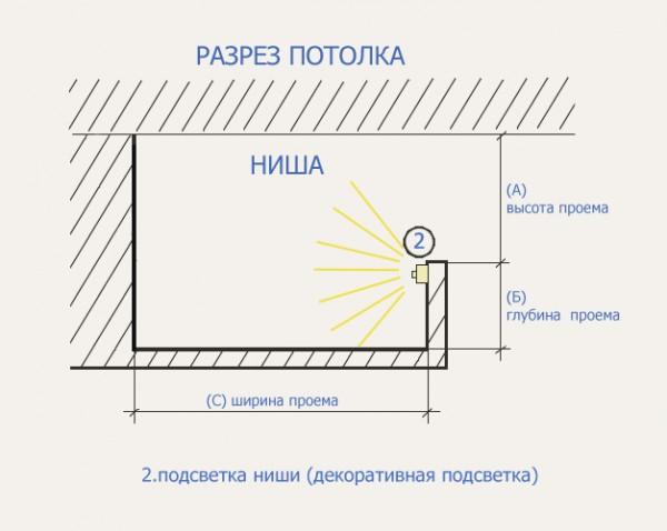Потолок из гипсокартона с подсветкой своими руками. Монтаж подсветки потолка из гипсокартона. Возведение короба, установка и мон