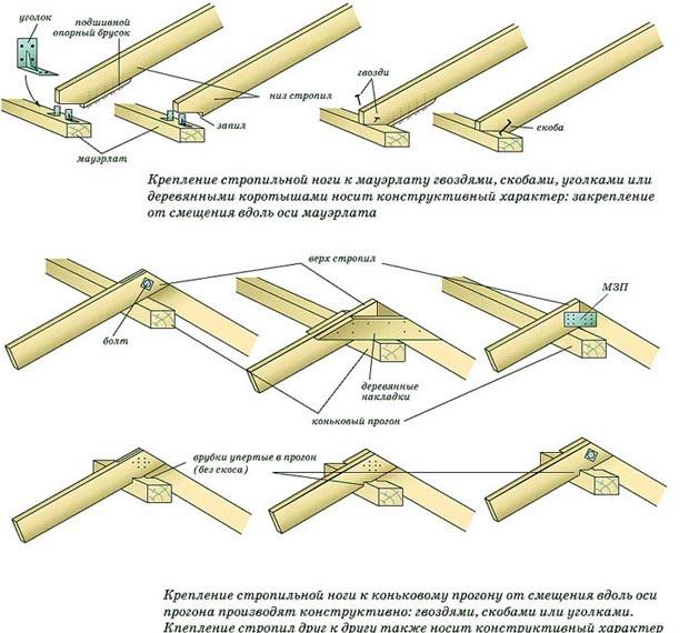 Схема деревянной кровли
