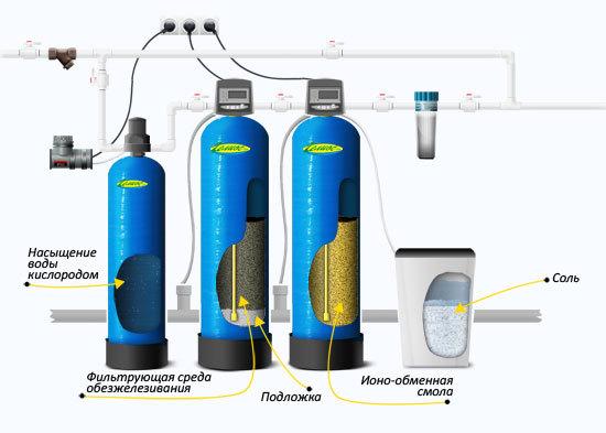 Аэрация и фильтрация воды