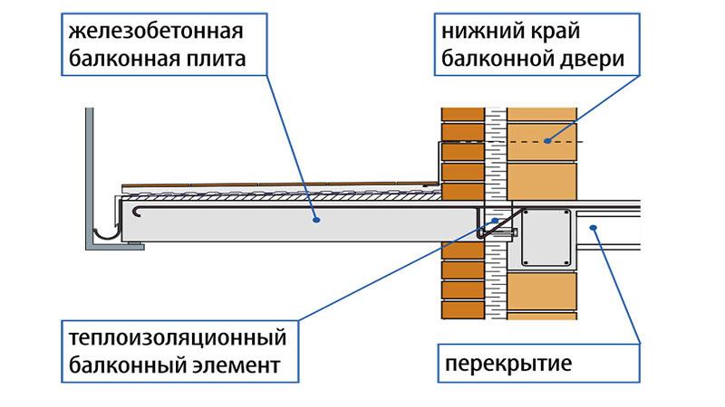 Пристройка балкона: пошаговая инструкция. технология пристро.