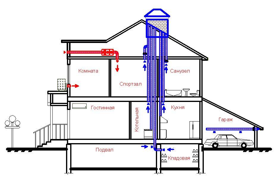 Как сделать естественную вентиляцию в доме  видео 99