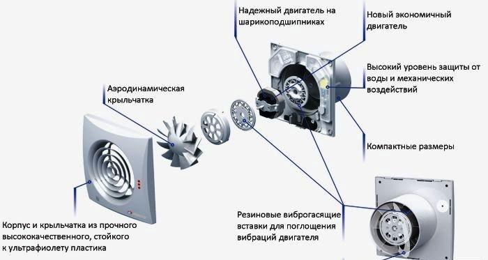Принудительная вентиляция схема подключения