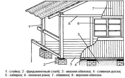 Схема веранды на даче