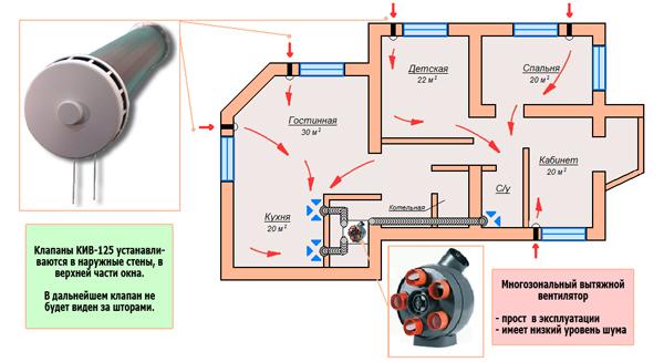 Монтаж системы принудительной вентиляции своими руками. Как сделать вентиляцию в доме своими рукамиИнформационный строительный с