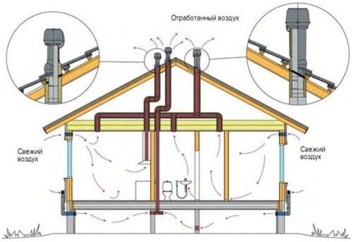 Вентиляция в частном доме своими руками схема ютуб