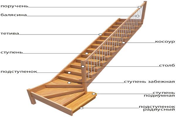 Деревянная лестница из тетивы