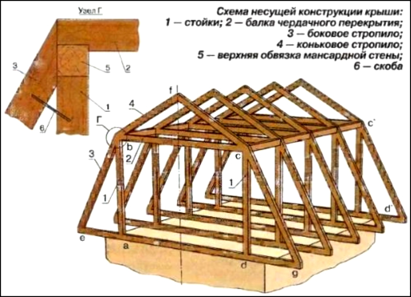Крыша мансарда своими руками фото 765